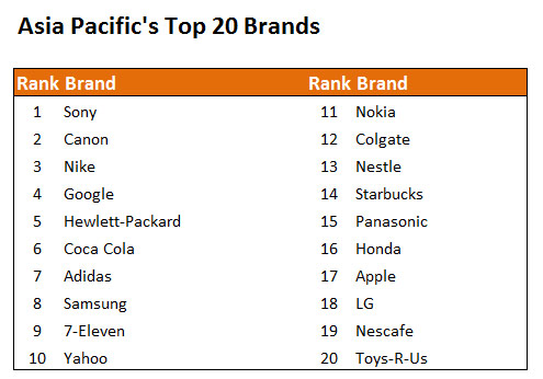 Asia Top 20 Brands