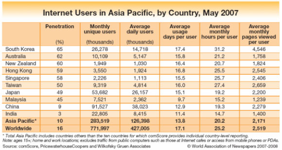 Online Population in Asia Pacific