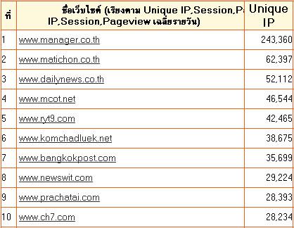 Top 10 เว็บข่าว Thai & US – ตุลาคม 2008