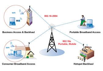 Wimax – 3G -Numberport จุดเปลี่ยนโทรคมนาคมไทย