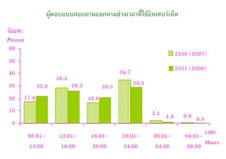 พฤติกรรมการใช้ Internet ของคนไทย ปี 2008