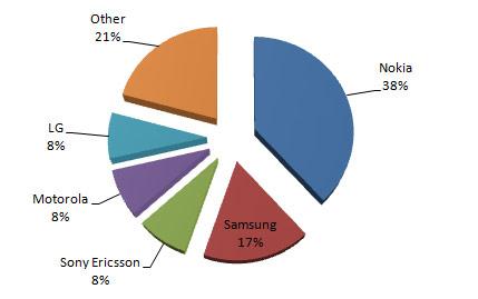 อัพเดท ยอดขายโทรศัพท์มือถือทั่วโลก
