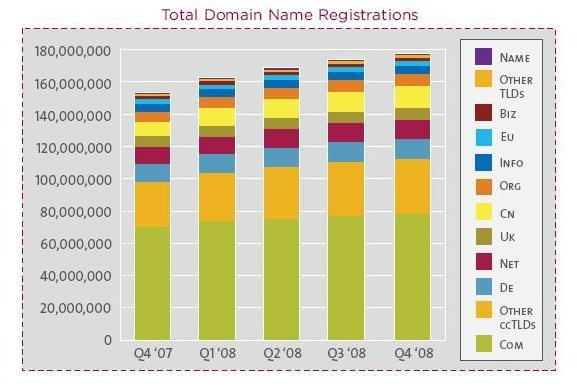 177 ล้าน Domains ทั่วโลก