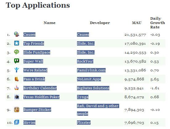 facebook-top-app