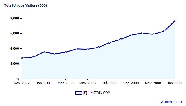 ยิ่ง Layoffs มากเท่าไหร่ Linkedin ยิ่งโต