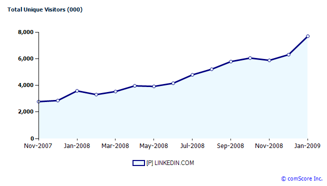 linkedin-chart-jan