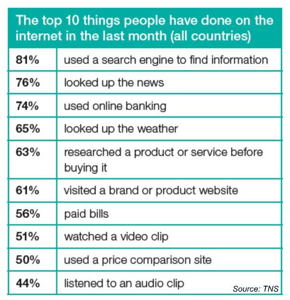 10 อย่างที่คนทั้งโลกนิยมใช้บนอินเทอร์เน็ต