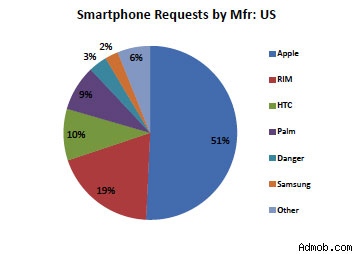 iPhone, iPod Touchโตไม่หยุด