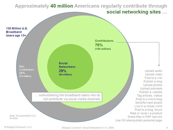 พฤติกรรมของคนอเมริกันกับ Social Network