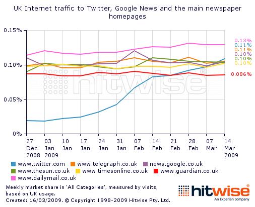 twitter_traffic