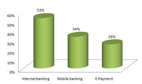 ผลสำรวจ E-Banking