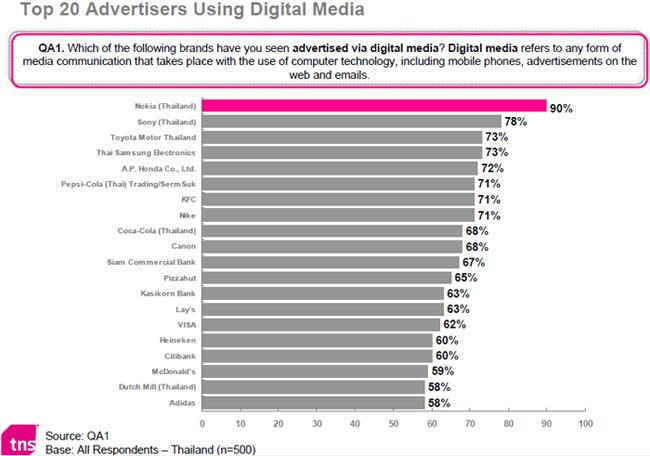 Top 20 Advertisers ไทยที่ใช้ Digital Media มากที่สุด