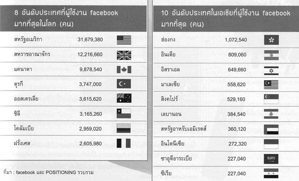 ประเทศที่มีผู้ใช้งาน Facebook มากที่สุด