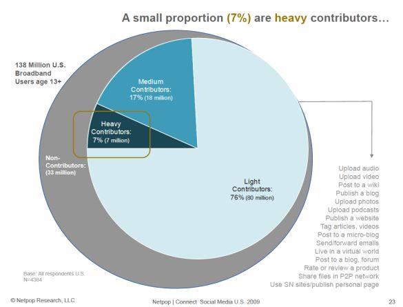 social-net-contributors-2009