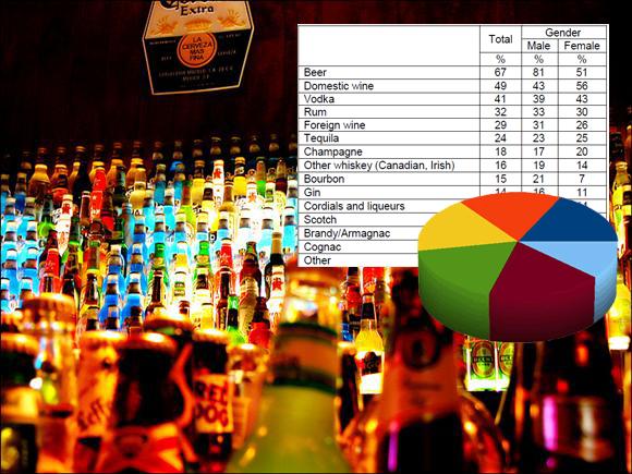 คนอเมริกาดื่มเครื่องดื่มแอลกอฮอล์อะไรกัน และบ่อยแค่ไหน