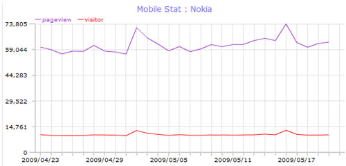 top_mobile_web_may09_nokia