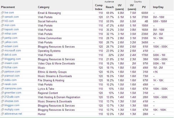 25 อันดับเว็บไซต์ในไทยโดย Google เฉพาะที่เปิดรับการลงโฆษณา – กรกฏาคม 2009/2552