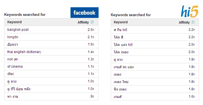 Facebook Hi5_keyword