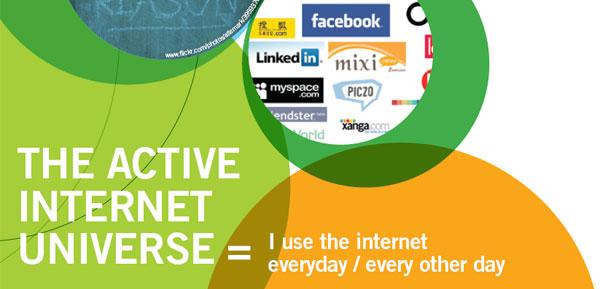 คนทั้งโลกใช้เวลากับอะไรบน Internet?