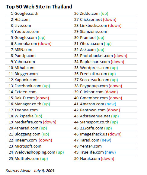 50 เว็บไซต์ที่คนไทยเข้ามากที่สุด – มิ.ย. 2009/2552