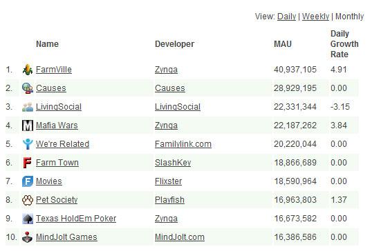Top 10 Facebook Apps ที่คนนิยมมากสุดและป่วยที่สุด