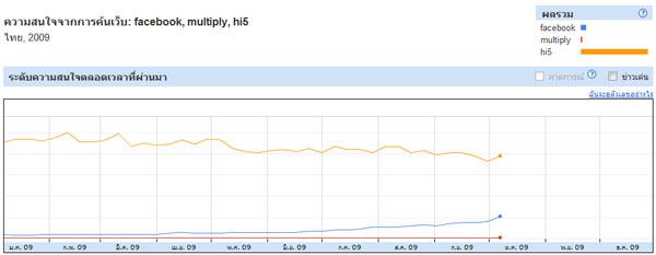 เปรียบเทียบคำค้นหาระหว่าง Hi5, Facebook, Multiply
