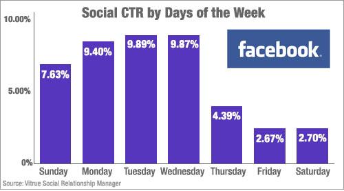 ตัวเลข CTR และวันที่ดีที่สุดสำหรับ Facebook Fan Page!