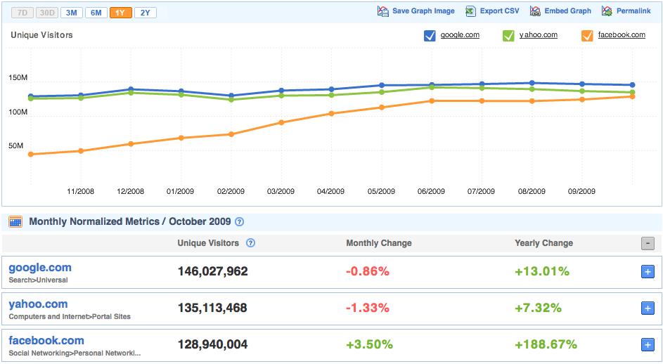 Facebook แทนที่ Yahoo! ขึ้นอันดับเว็บไซต์ที่ 2 ของโลกแล้ว