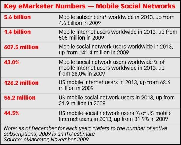mobile-social-network