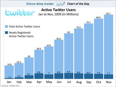 Twitter: คนใช้งานมากขึ้น แต่เป็นสมาชิกน้อยลง