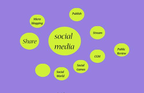 ทำการตลาดด้วย Social Media แบบเบื้องต้น