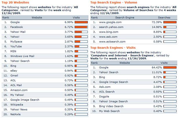 อัพเดท อันดับเว็บไซต์ที่น่าสนใจของ US