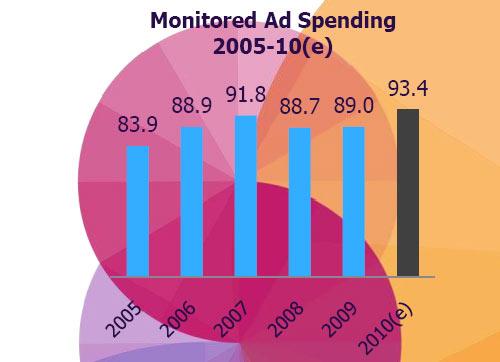 สื่อโฆษณาในปี 2552 และคาดการณ์ปี 2553