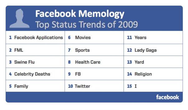 เรื่องสุดฮิตบน Facebook & Twitter ปี 2009