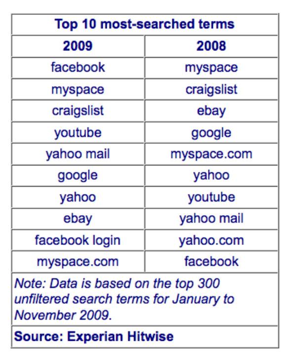 เว็บที่ถูกค้นหามากสุดของ US 2009