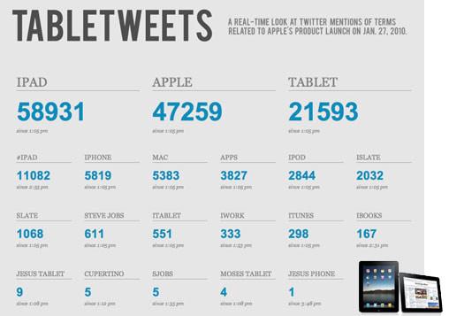 ความแรงของ iPad จำนวน Tweets ที่ถูกจับตา