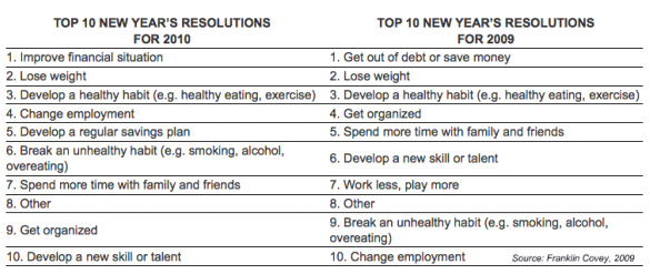 10 อย่างที่คนอเมริกาตั้งใจทำในปี 2010