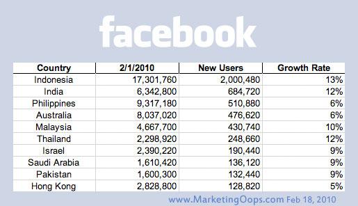 สมาชิก Facebook ในเอเชีย