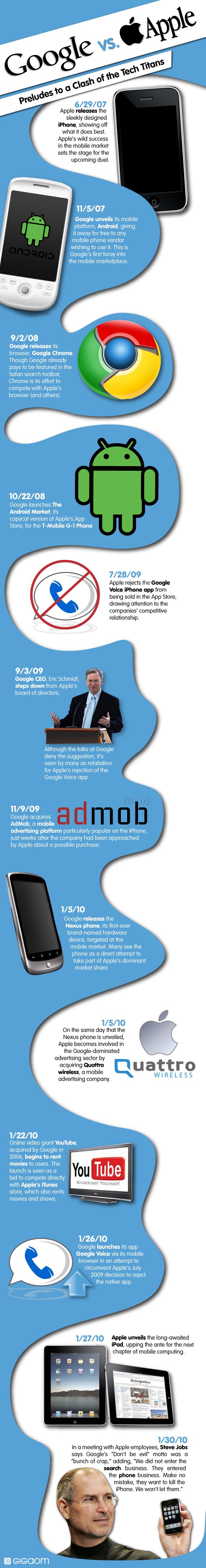 ศึกของบริษัทใหญ่ Google vs. Apple