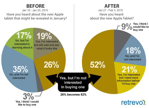 แค่ 9% เองหรือที่คิดจะซื้อ iPad O_o!