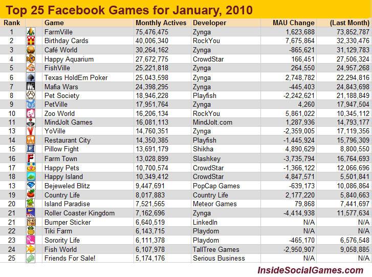 25 อันดับเกมส์บน Facebook (Jan 2010)