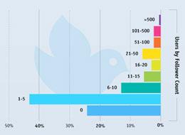 สวยงามมาก กับ Twitter Infographic (ล่าสุด)