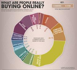 คนซื้ออะไรบนอินเตอร์เน็ตมากที่สุด Buying Online In America