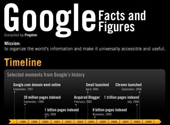 ภาพความเป็นมา และความสำเร็จของ Google