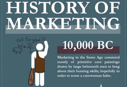 คุณรู้ History ของ Marketing รึเปล่า?