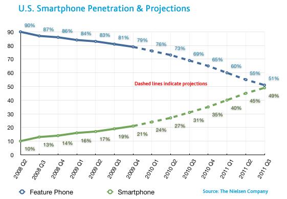 เทรนด์การเติบโตของ Smartphones ปี 2011