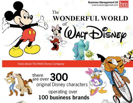 โลกมหัศจรรย์ของ Walt Disney
