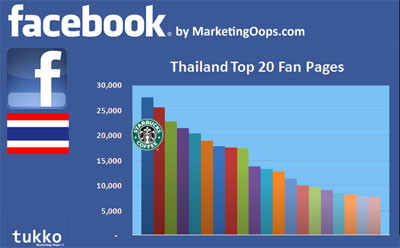Top 20 Facebook Fan Page ของไทย (Mar 30)