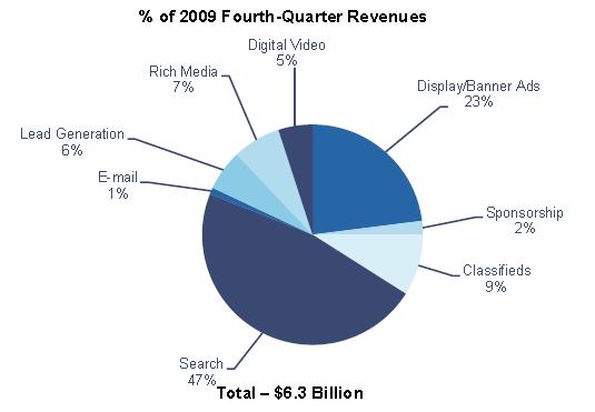 รายได้โฆษณาออนไลน์ Internet Advertising Revenue 2009