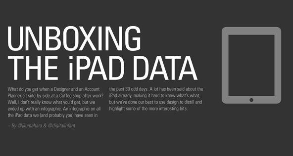วิเคราะห์ยอดขาย iPad